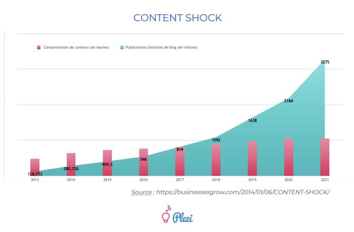 content-shock-graphique-statistiques